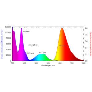 EZEE Rubypro protein staining kit